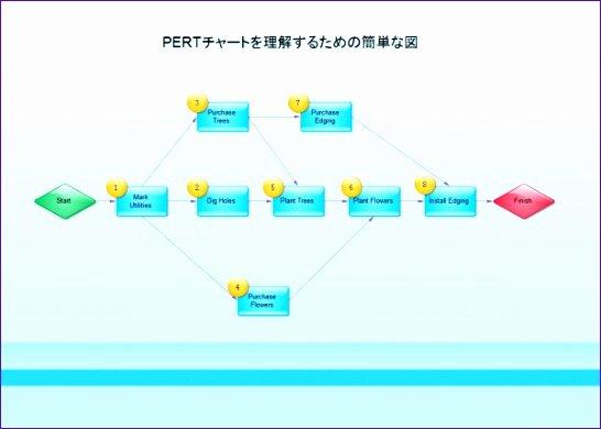 Pert Chart Template Excel Unique 10 Critical Path Excel Template Exceltemplates Exceltemplates