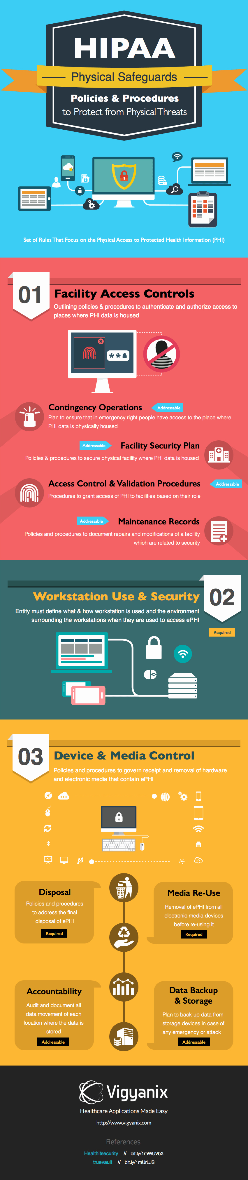 Physical Security Policy Template Beautiful Hipaa Physical Safeguards Policies and Procedures to Protect From Physical Threats [infographic