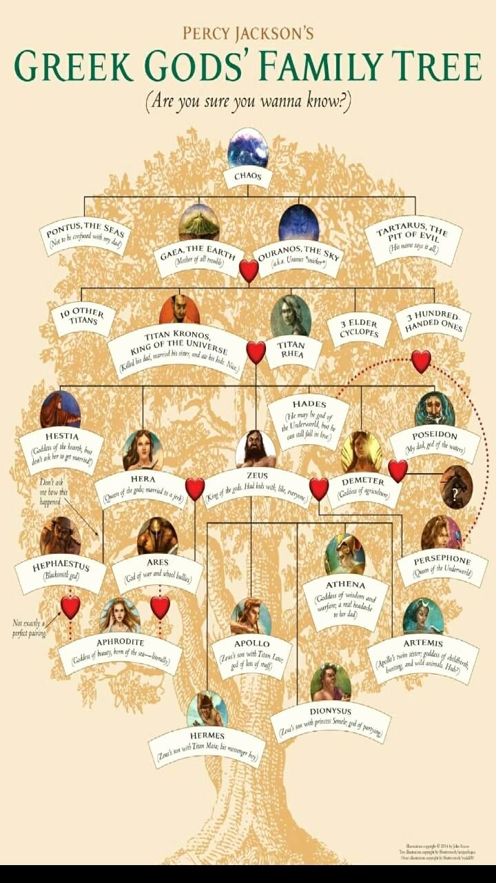 Pictures Of Family Trees Best Of Greek Gods Family Tree Greek Gods Family Tree In 2019