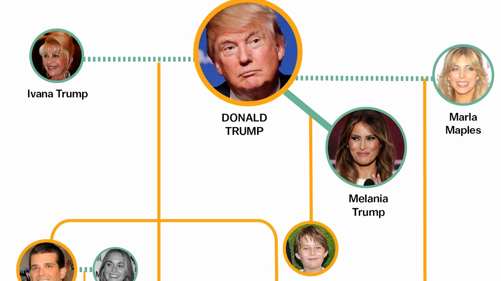 Pictures Of Family Trees Inspirational the Entire Donald Trump Family Tree In One Graphic Vox