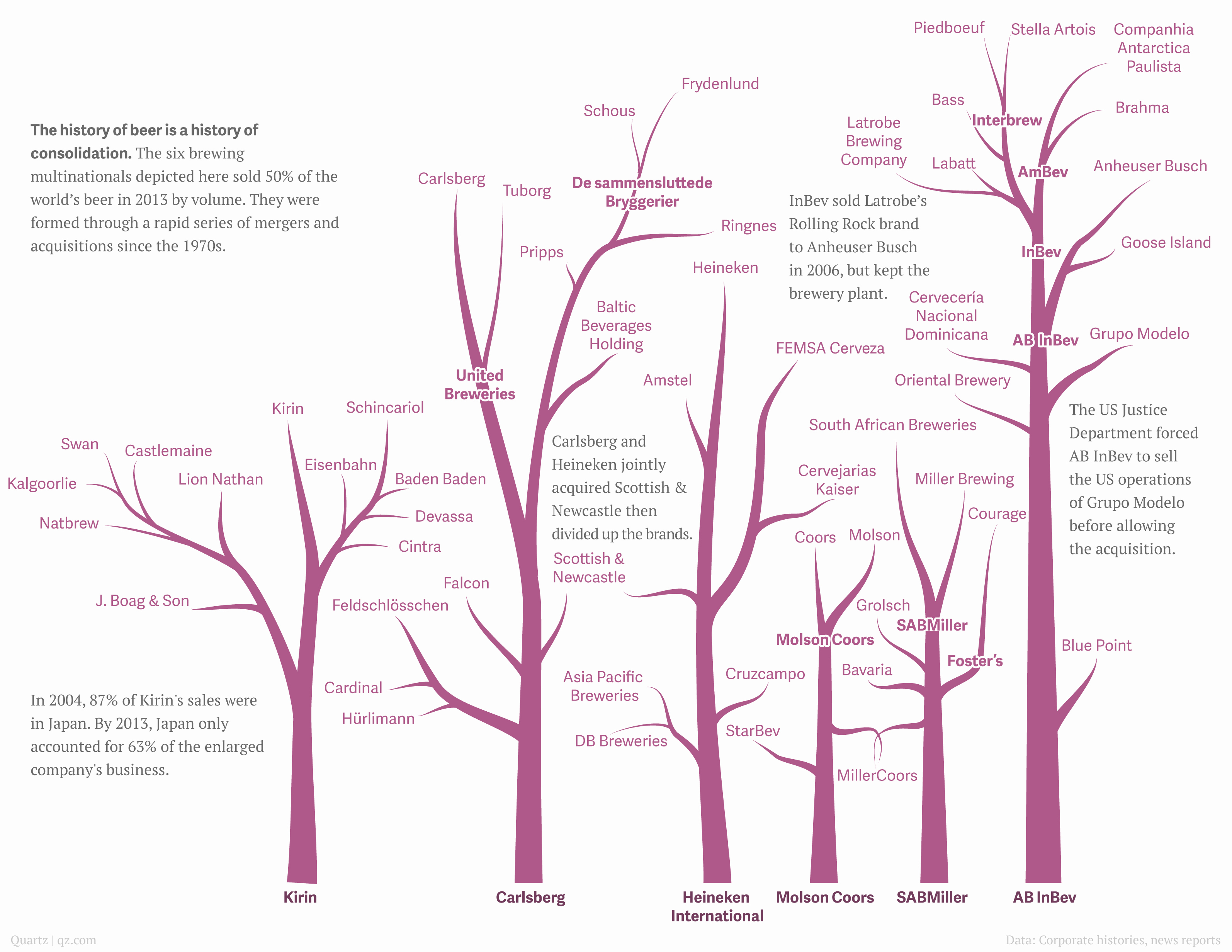 Pictures Of Family Trees Luxury Beer Family Tree