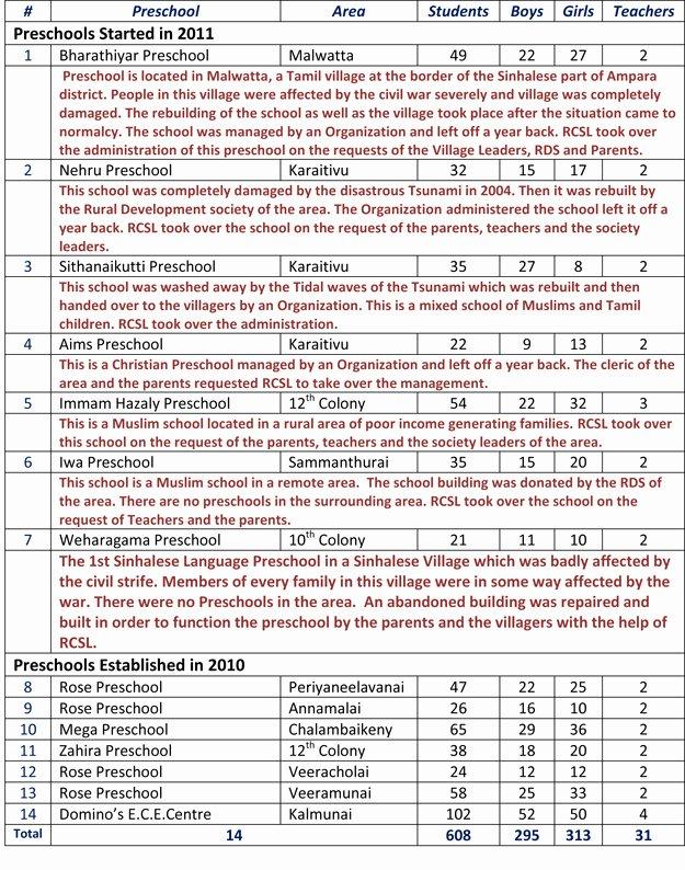 Preschool Teachers Evaluation forms Unique Rose Preschools – An Overview
