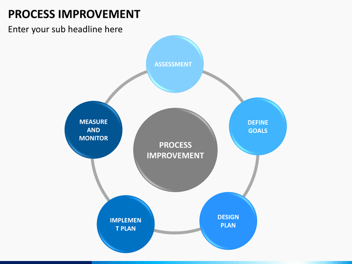 Process Improvement Plan Templates Best Of Process Improvement Powerpoint Template