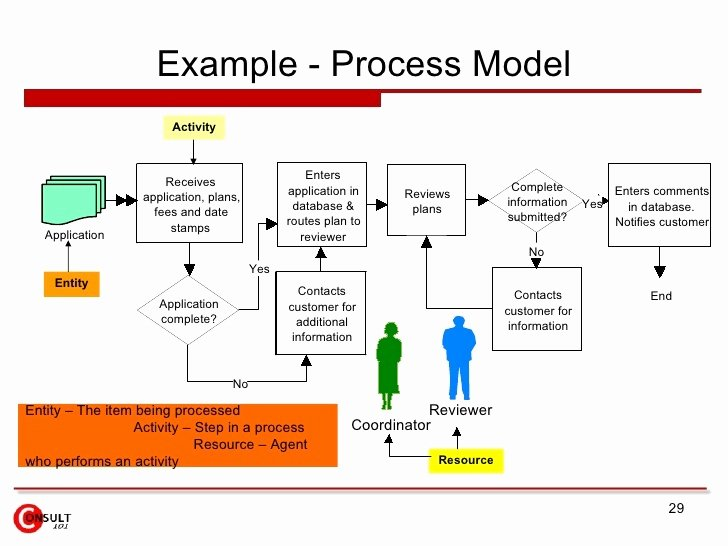 Process Improvement Plan Templates Lovely Examples Suggestions for Improvement