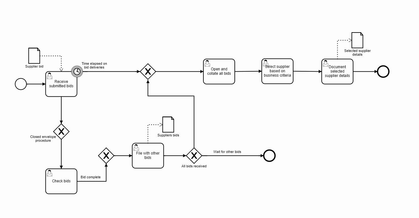 Procurement Process Flow Chart Awesome Procurement Process Flow