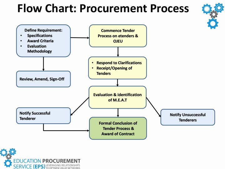 Procurement Process Flow Chart Beautiful Role Of Eps In the Process Eps