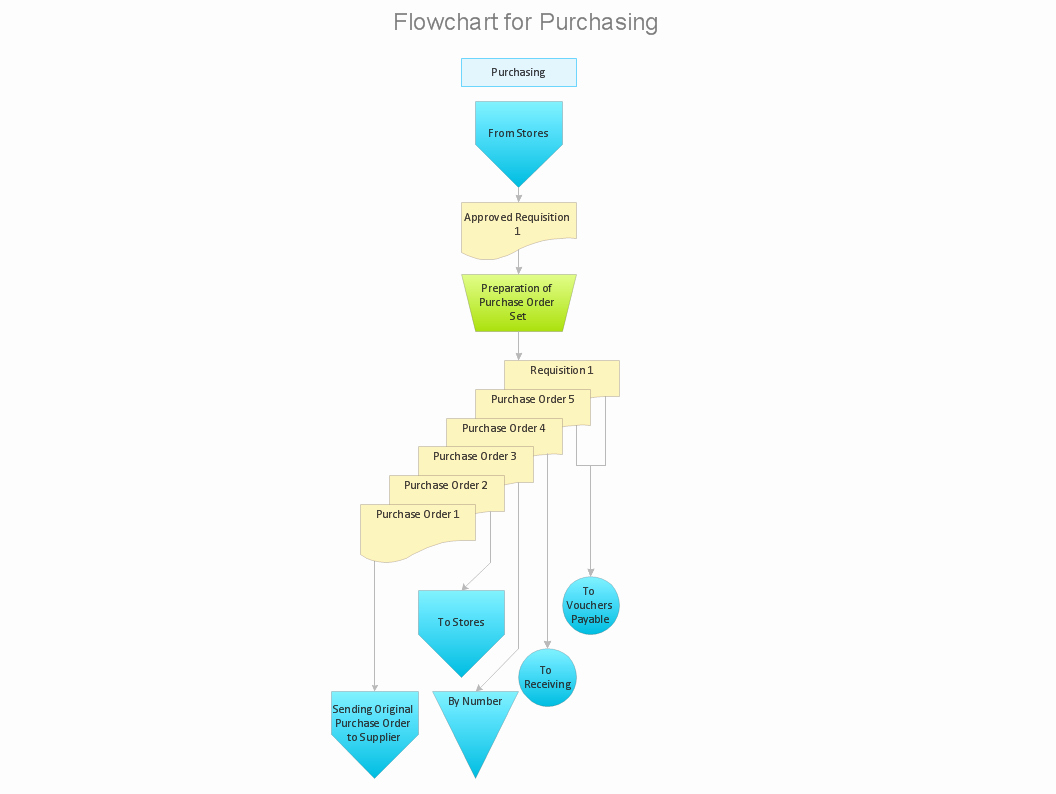 Procurement Process Flow Chart Best Of How Well Does Your Purchase Process Flow