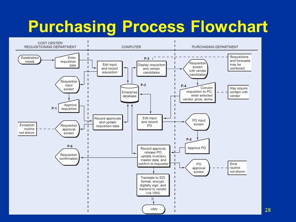 Procurement Process Flow Chart Best Of Purchasing Department Flowchart Flowchart In Word
