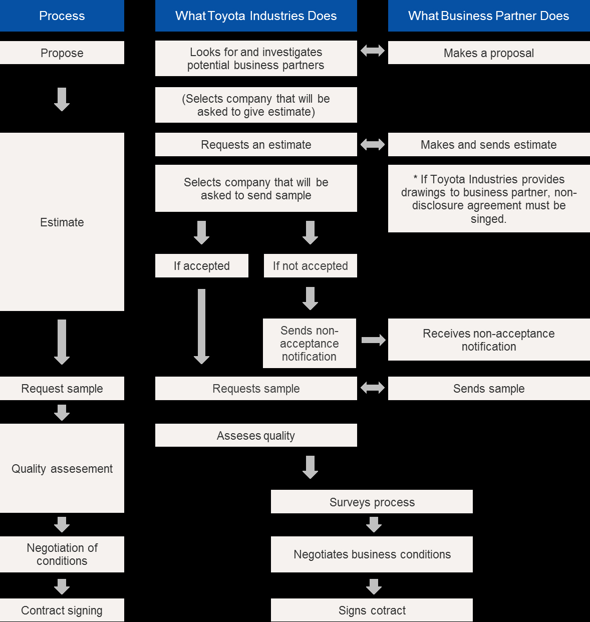 Procurement Process Flow Chart Elegant Contract Process