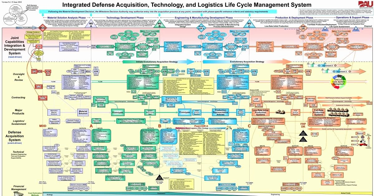 Procurement Process Flow Chart Elegant James Warren the Pentagon S Crazy Procurement Process Ny Daily News