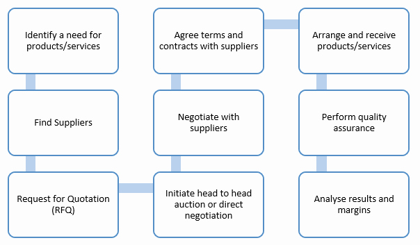 Procurement Process Flow Chart Elegant Procurement Process Flow