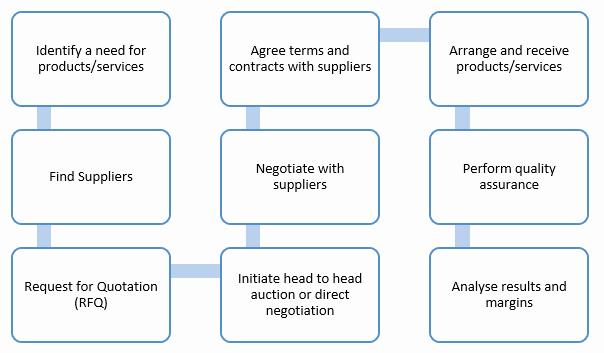 Procurement Process Flow Chart Elegant Procurement Process Flow