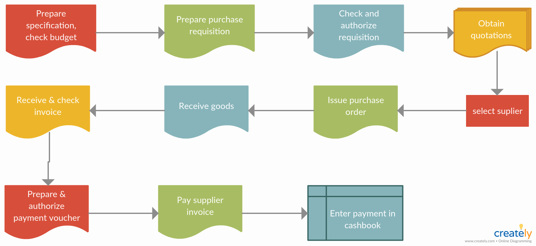 Procurement Process Flow Chart Elegant Procurement Process Flowchart You Can Edit This Template and Create Your Own Diagram Creately