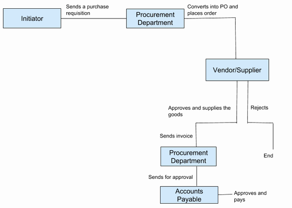 Procurement Process Flow Chart Elegant What is A Procurement Workflow Process How Does A Procurement Workflow Process Work Quora
