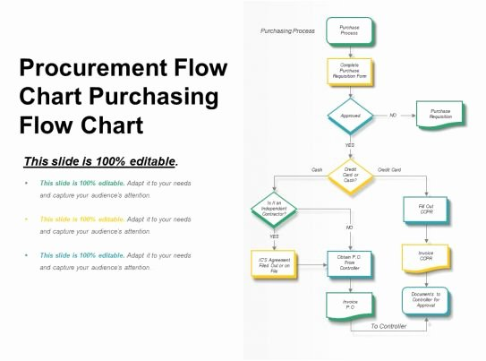 Procurement Process Flow Chart Fresh Style Hierarchy Flowchart 3 Piece Powerpoint Presentation Diagram Infographic Slide
