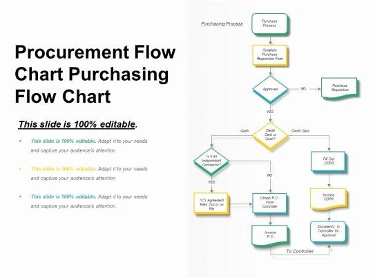 Procurement Process Flow Chart Fresh Style Hierarchy Flowchart 3 Piece Powerpoint Presentation Diagram Infographic Slide