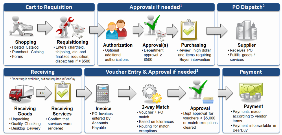 Procurement Process Flow Chart Inspirational Larion Procurement Process