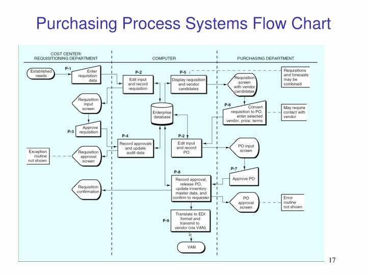 Procurement Process Flow Chart Inspirational Ppt the Purchasing & Cash Disbursement Process Powerpoint Presentation Id