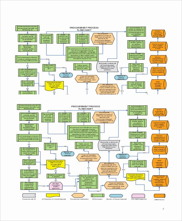 Procurement Process Flow Chart Lovely Free 48 Flow Chart Examples & Samples In Pdf