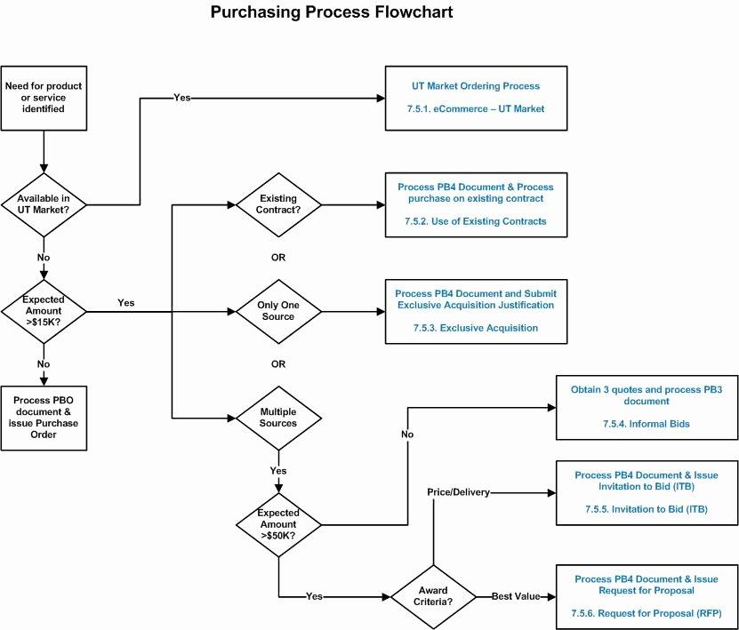 Procurement Process Flow Chart Luxury Hbp Part 7 5 solicitation Procedures General Information Financials
