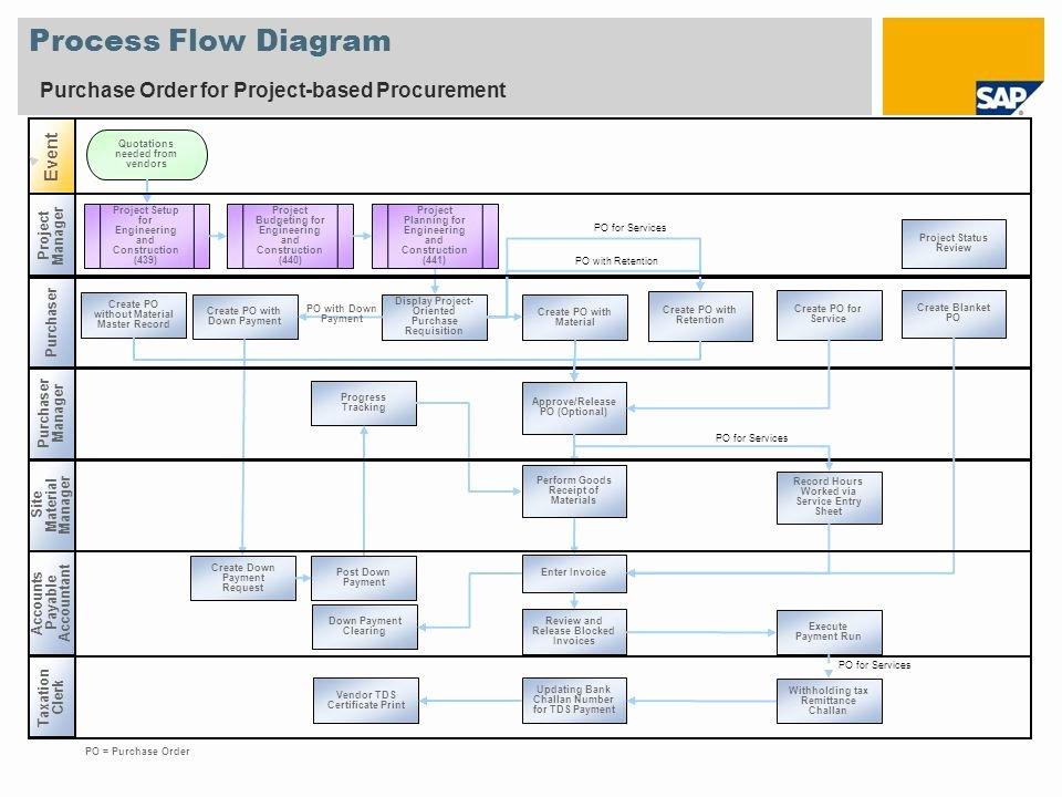 Procurement Process Flow Chart Luxury Procurement Process Flow Chart Template Idealstalist Work