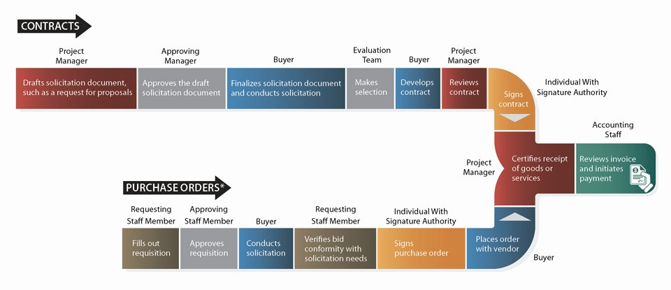 Procurement Process Flow Chart Unique Report 2015 302