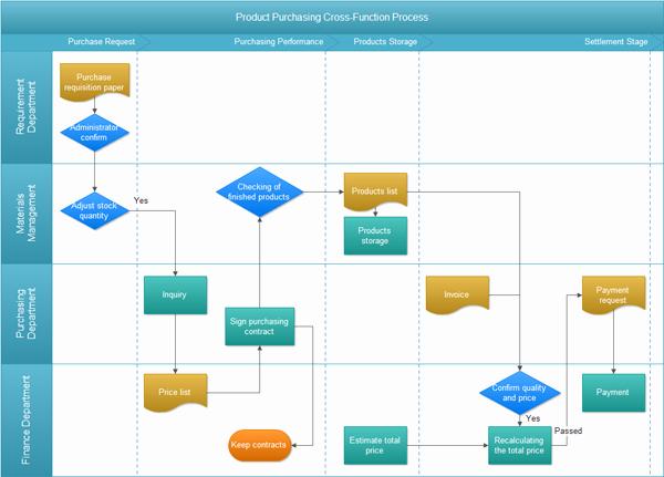 Procurement Process Flow Chart Unique Swimlane Flowchart Examples Purchasing Flowchart