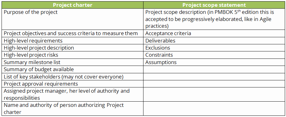 Project Charter Example Pdf Fresh How to Define Scope for Your Project