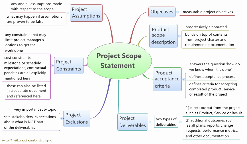 Project Scope Statement Example Pdf Lovely How to Define Scope for A Project