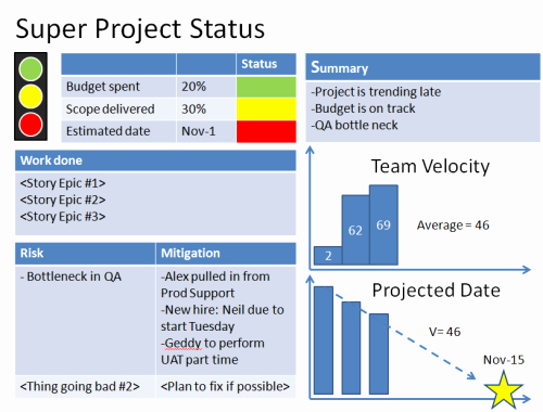 Project Status Report Example Elegant Agile Project Status Reports – Example 1