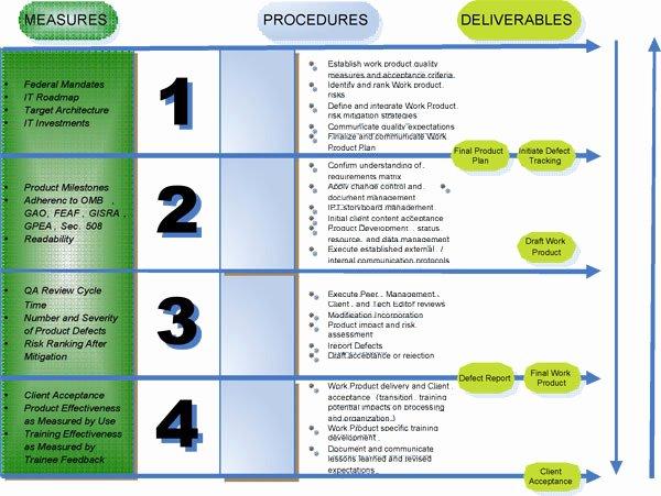 Quality assurance Plans Template Unique Quality assurance Plan