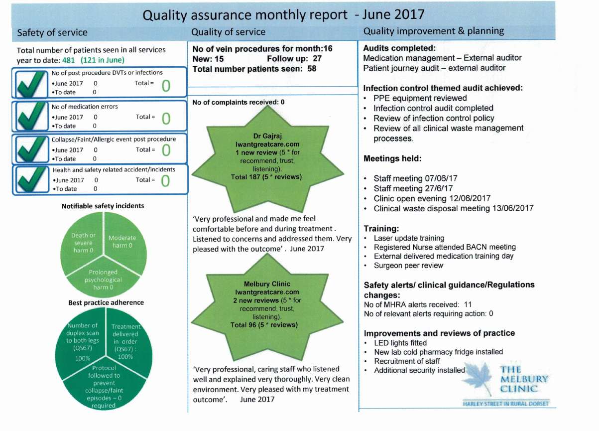 Quality assurance Reports Examples Awesome Quality assurance Report June 2017 the Melbury Clinic