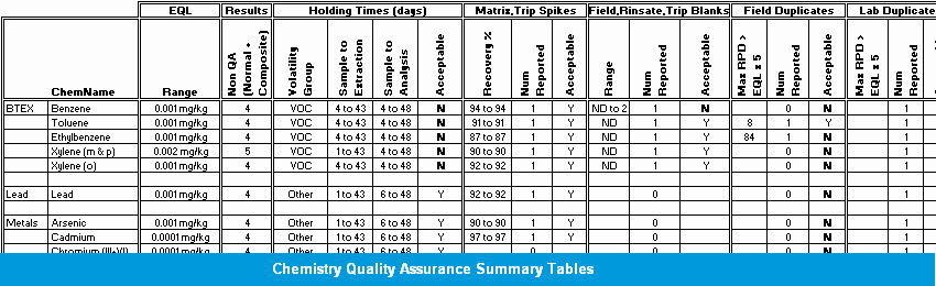 Quality assurance Reports Examples Lovely Esdat Chemical Quality assurance Reporting