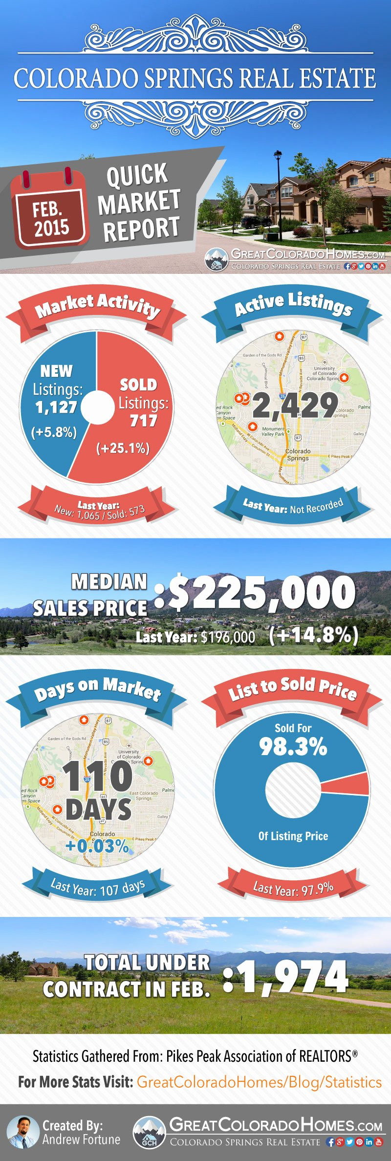 Real Estate Market Report Template Beautiful February 2015 Colorado Springs Real Estate