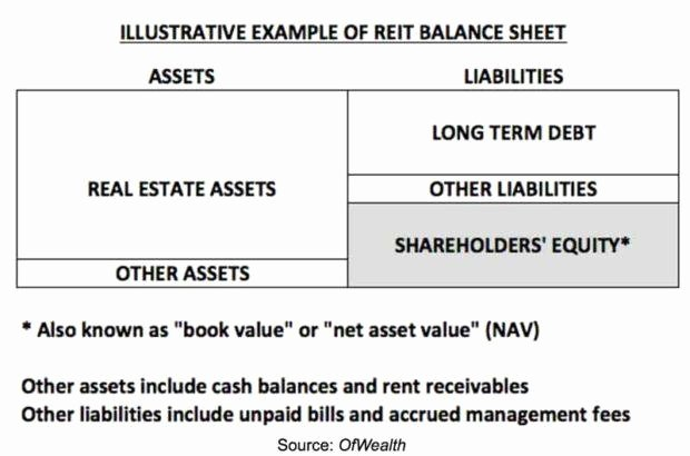 Real Estate Term Sheet Fresh the Reit Approach to Real Estate Investment