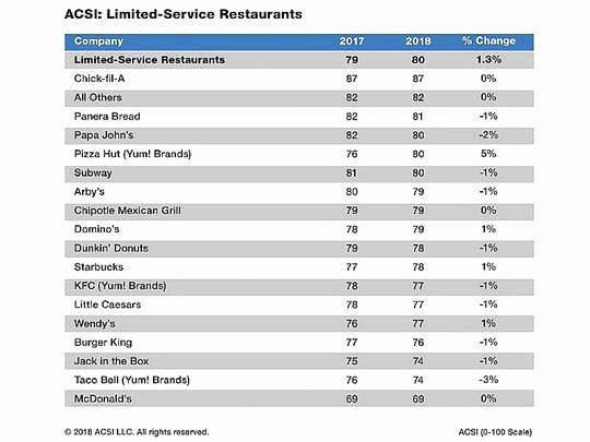 Restaurant Customer Satisfaction Survey Elegant top Restaurants for Customer Satisfaction Named In New Acsi Survey