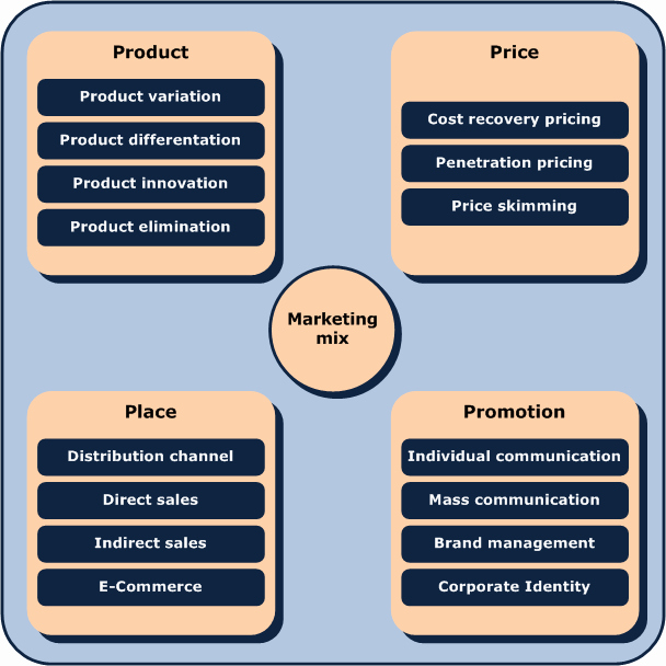 Restaurant Marketing Plan Pdf Elegant How to Create A Restaurant Marketing Plan