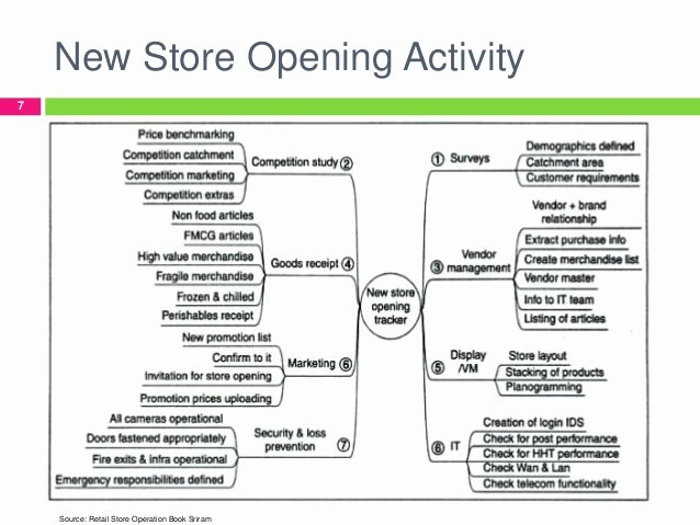 Retail Store Checklist Template Unique Retail Store Operations Brief Research