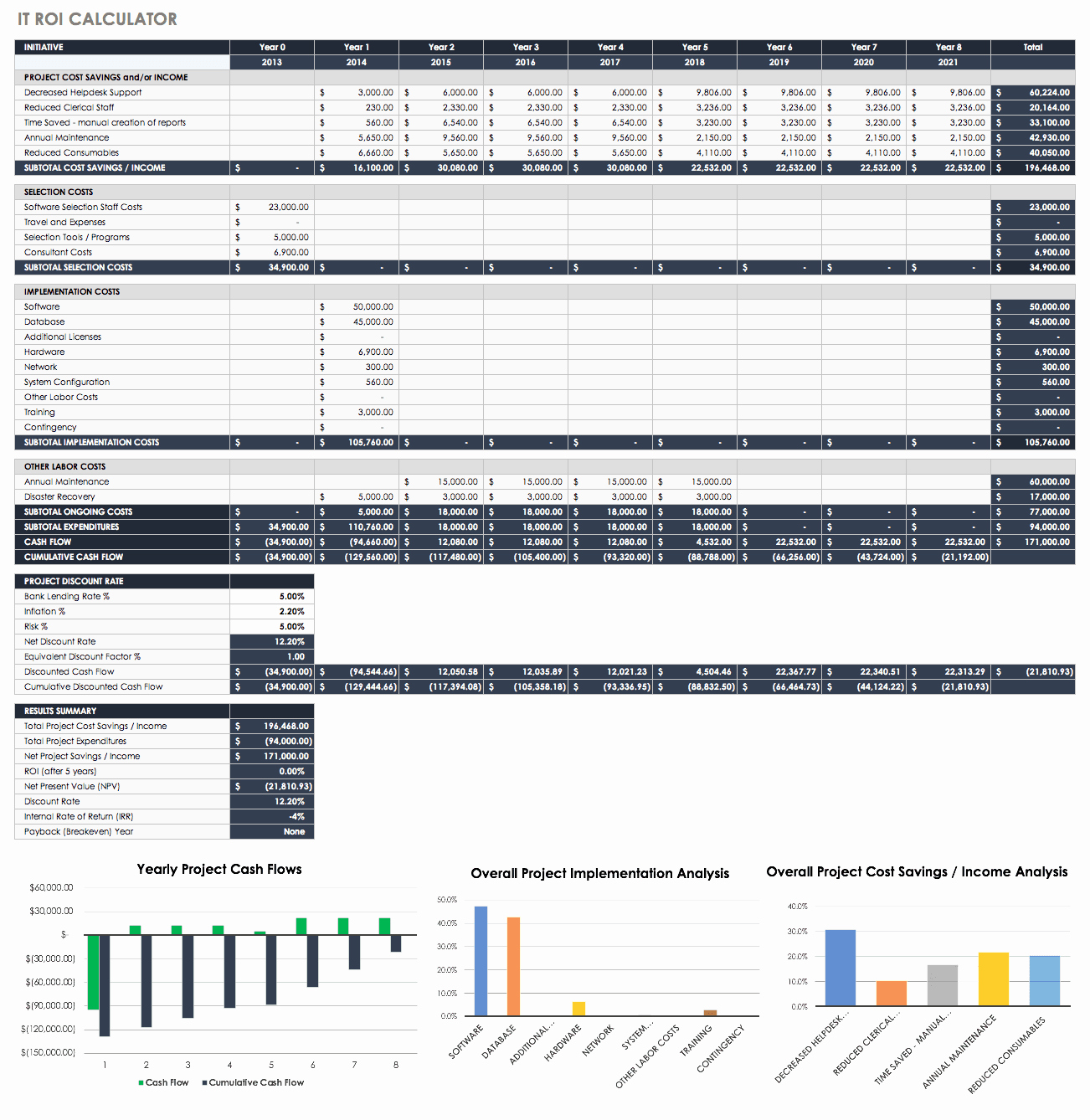Roi Calculator Excel Template New Free Roi Templates and Calculators Smartsheet