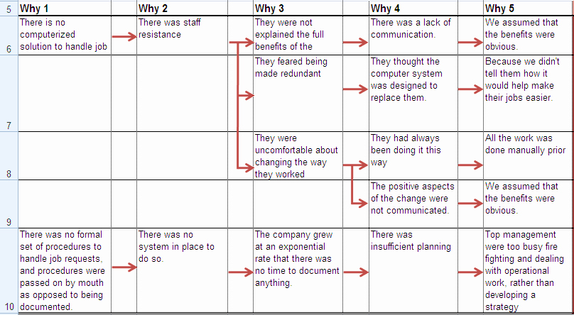 Root Cause Analysis Excel Template Inspirational 5 whys Analysis Using An Excel Spreadsheet Table