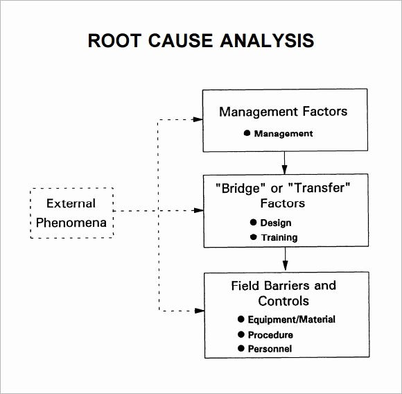 Root Cause Analysis form Awesome Free 16 Sample Useful Root Cause Analysis Templates In Google Docs Ms Word Pages