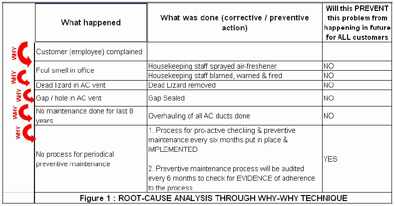 Root Cause Analysis form Best Of Root Cause Analysis Part 3 Critical Success Factors