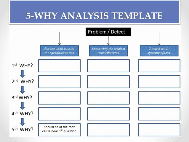 Root Cause Analysis form Fresh Root Cause Analysis Template