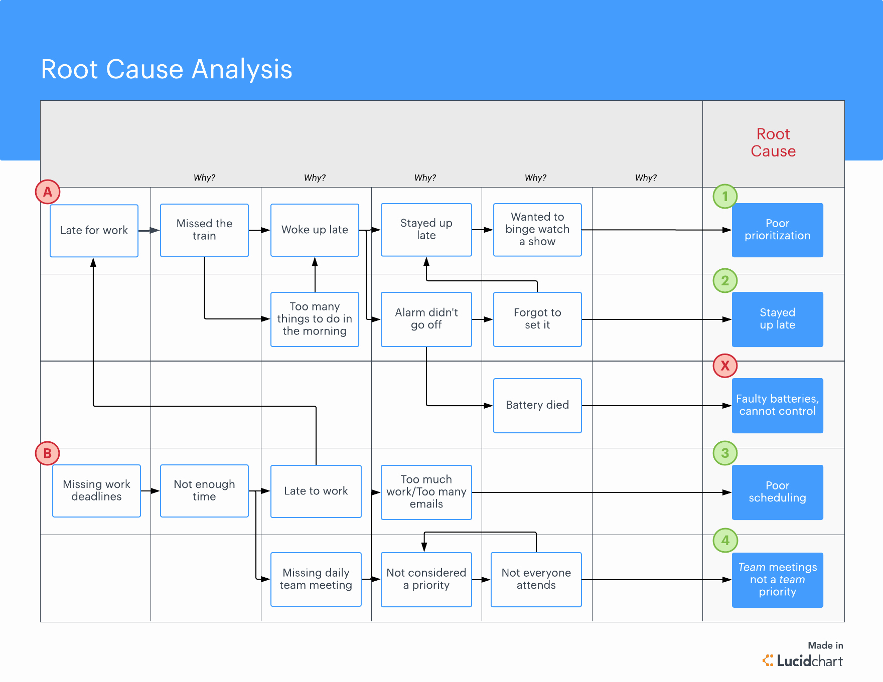 Root Cause Analysis Template Best Of What is Root Cause Analysis