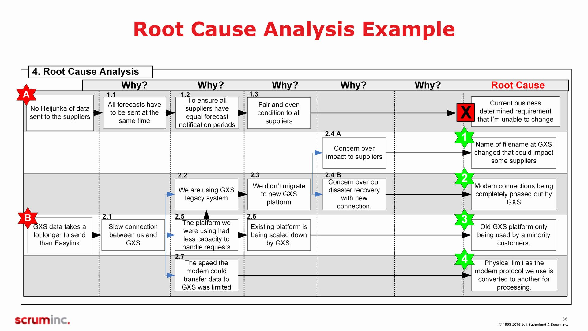Root Cause Analysis Template Elegant A3 Training Slides V5 2 1 036