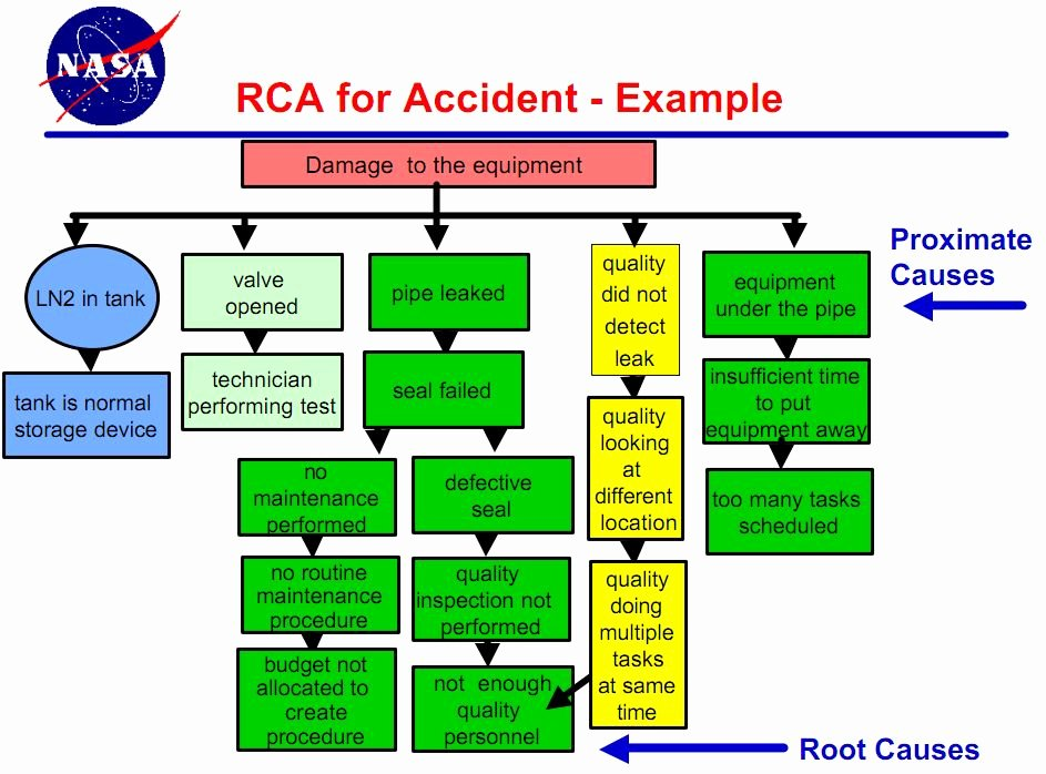 Root Cause Analysis Template Lovely Root Cause Analysis at Nasa