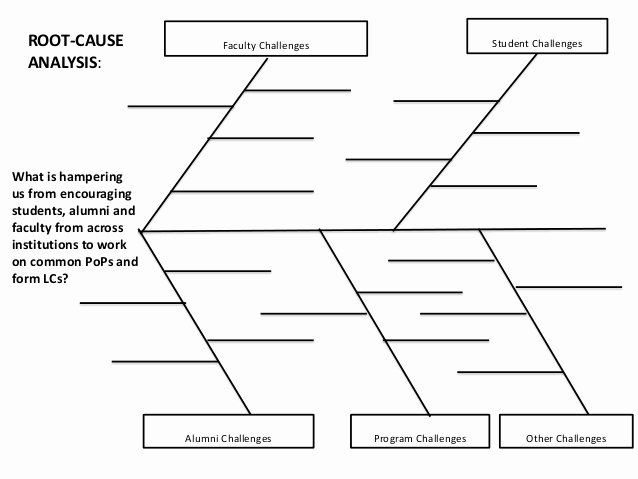 Root Cause Analysis Template Lovely Root Cause Analysis Template
