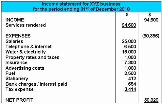 Sample Income Statement Excel Awesome In E Statement Example format Explanations
