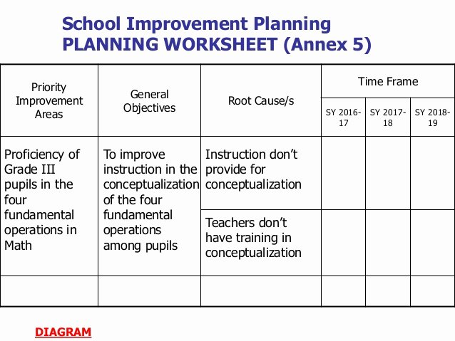 School Improvement Planning Templates Fresh School Improvement Plan