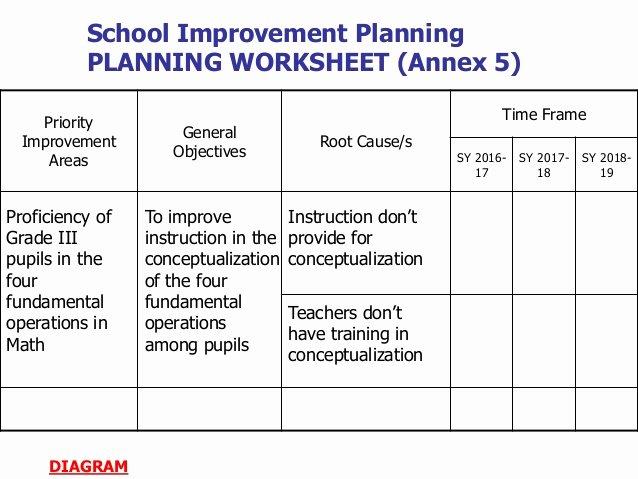 School Improvement Planning Templates Fresh School Improvement Plan